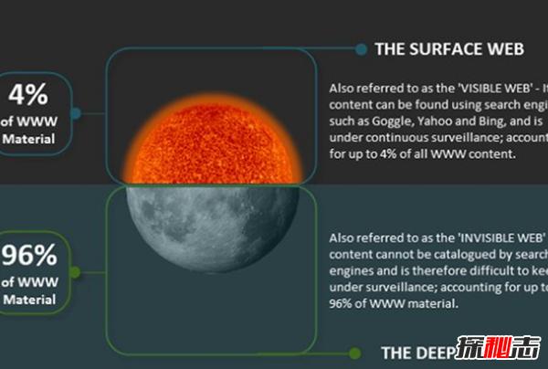 暗网真实存在吗图片
